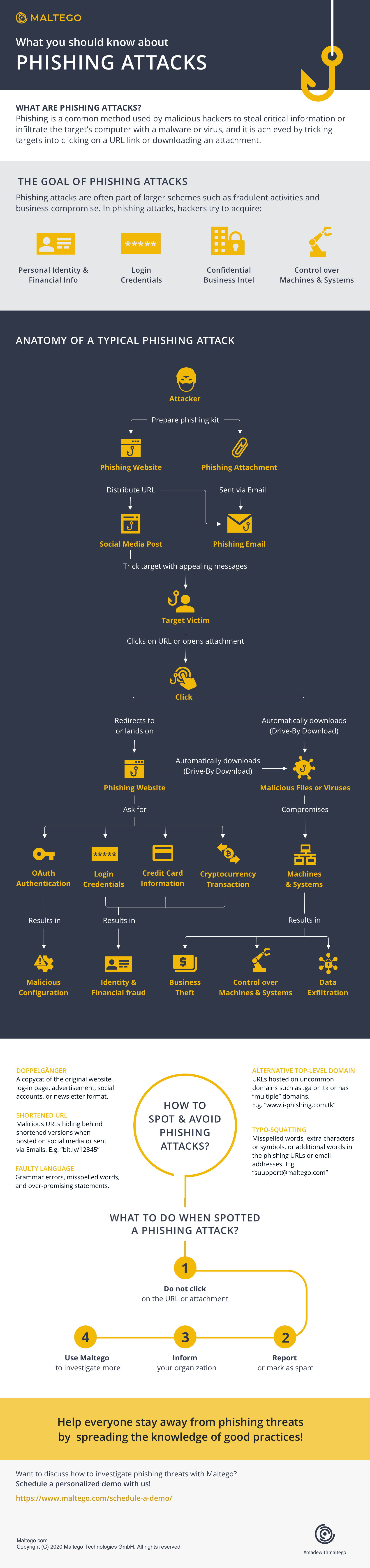Maltego infographic about phishing attacks