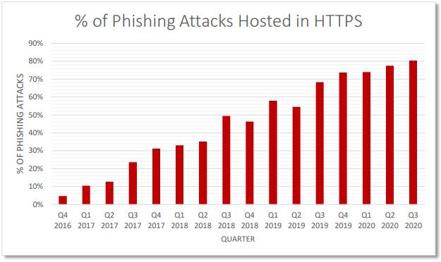 Percentage of phishing attacks hosted in HTTPS