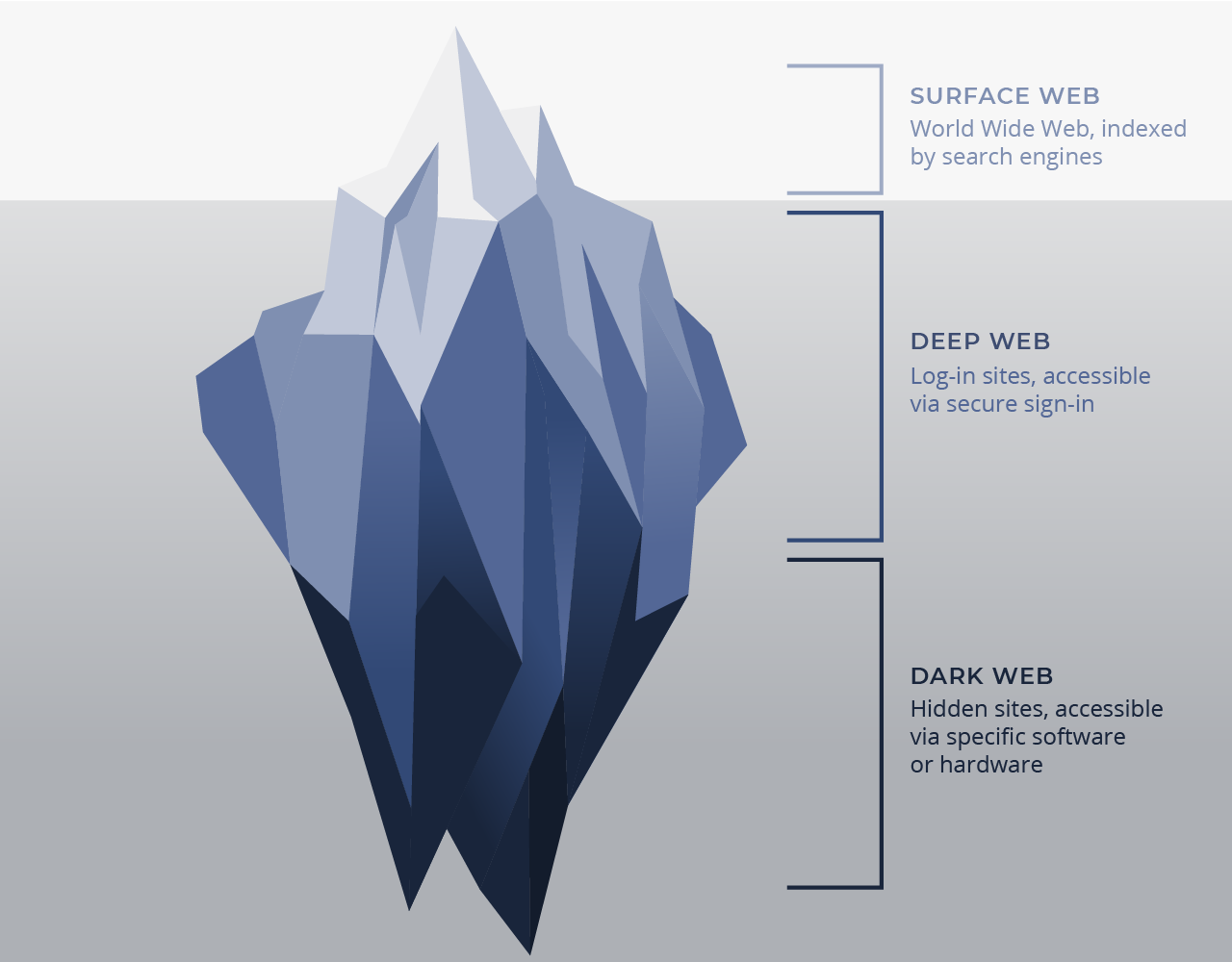 Deep and Dark Web Tiers