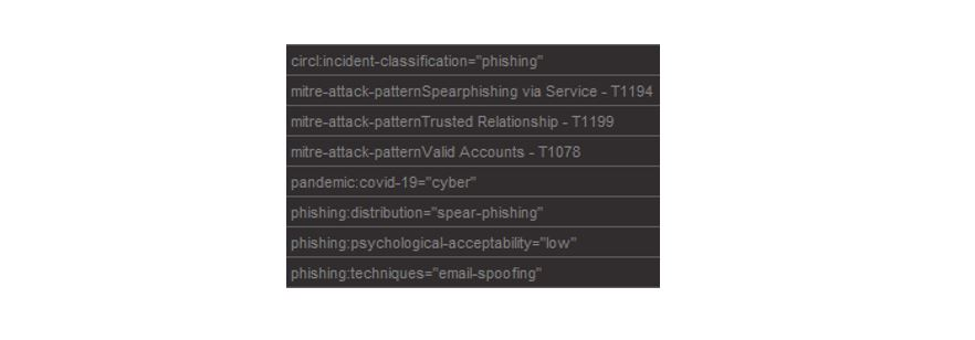 Phishing Classification in List View