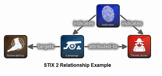 STIX2 Relationship Objects (SROs) structure