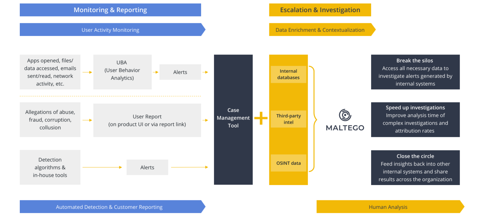 Maltego can be integrated into Trust & Safety investigation workflow